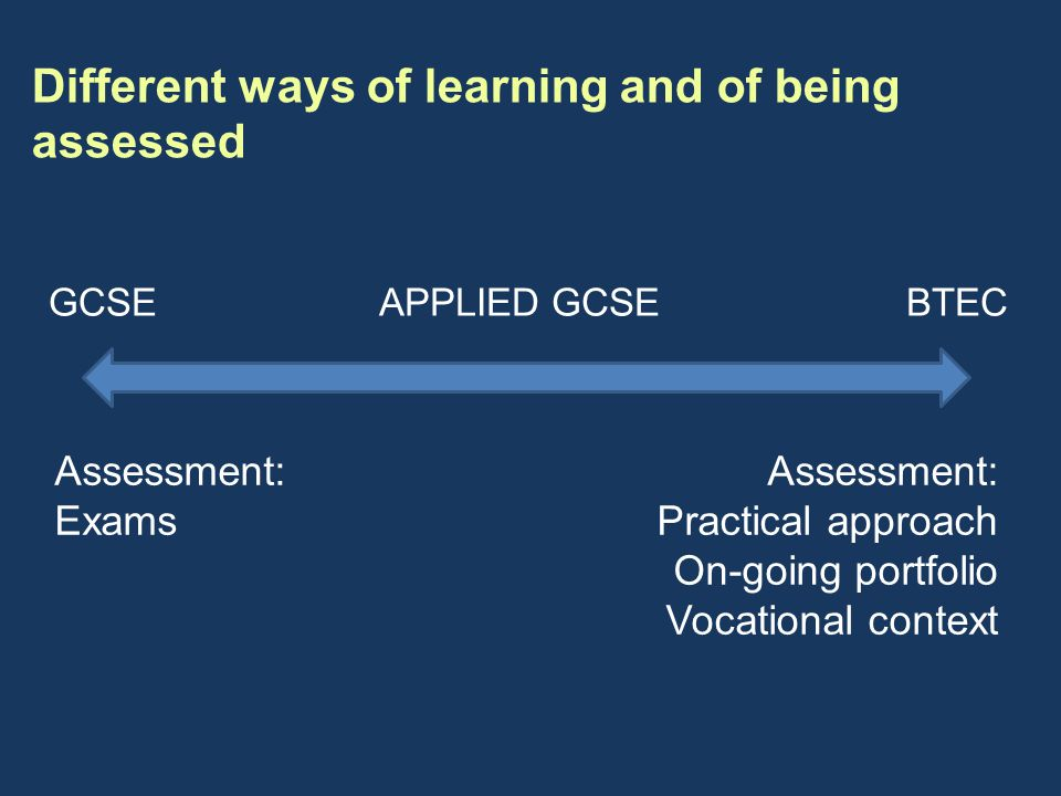 Different ways of learning and of being assessed GCSE APPLIED GCSE BTEC Assessment: Exams Assessment: Practical approach On-going portfolio Vocational context