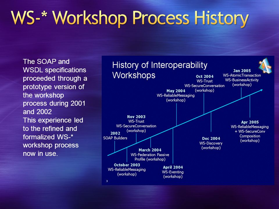 The SOAP and WSDL specifications proceeded through a prototype version of the workshop process during 2001 and 2002 This experience led to the refined and formalized WS-* workshop process now in use.