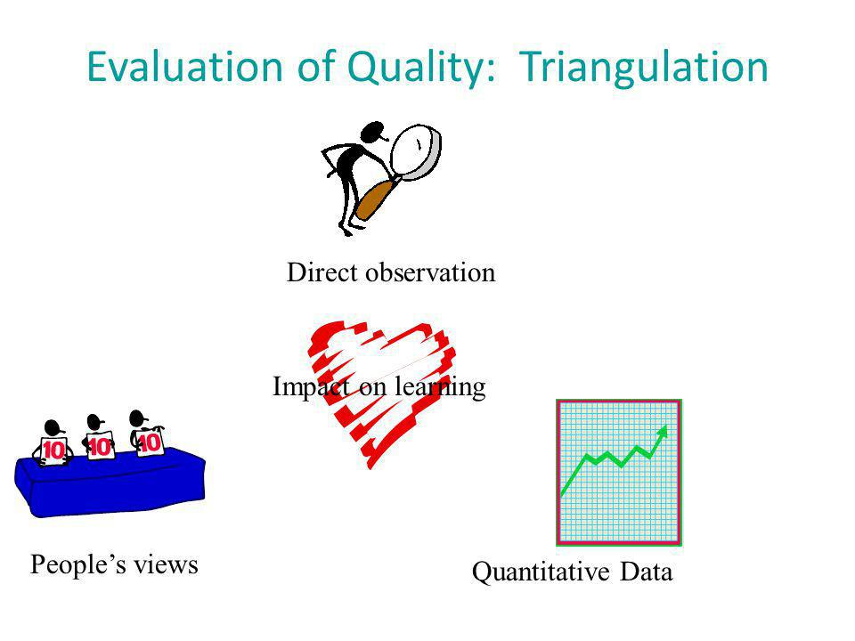 Evaluation of Quality: Triangulation Direct observation People's views Quantitative Data Impact on learning