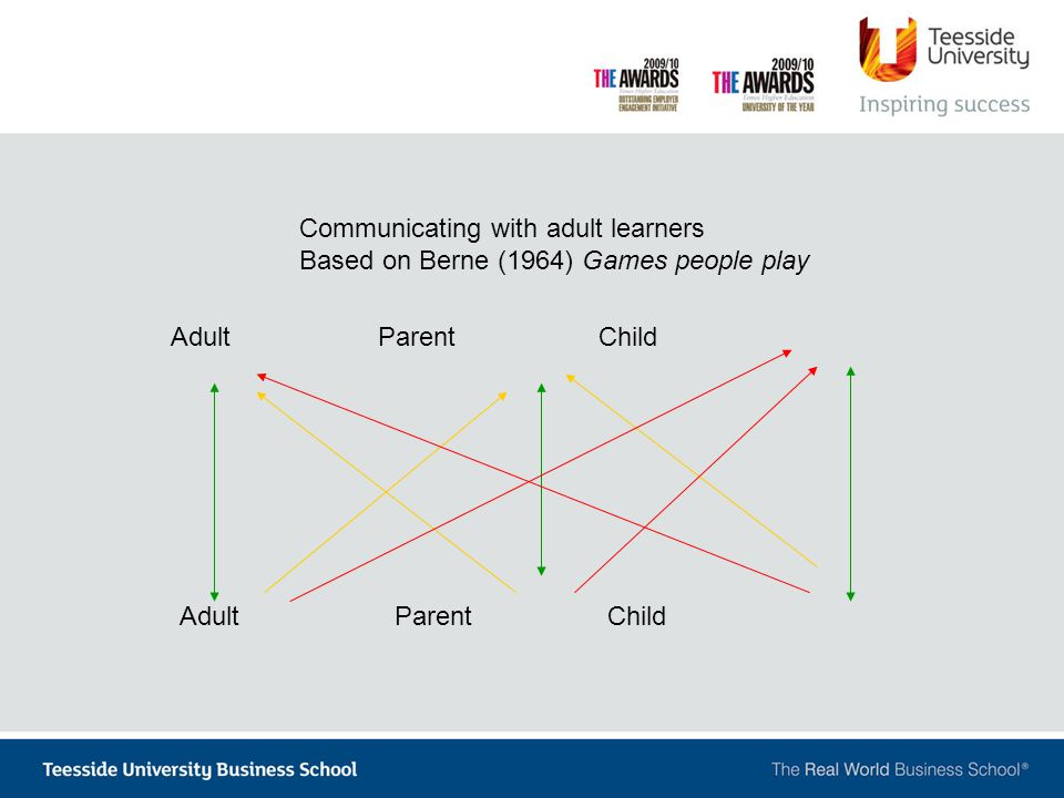 AdultParent Child Communicating with adult learners Based on Berne (1964) Games people play