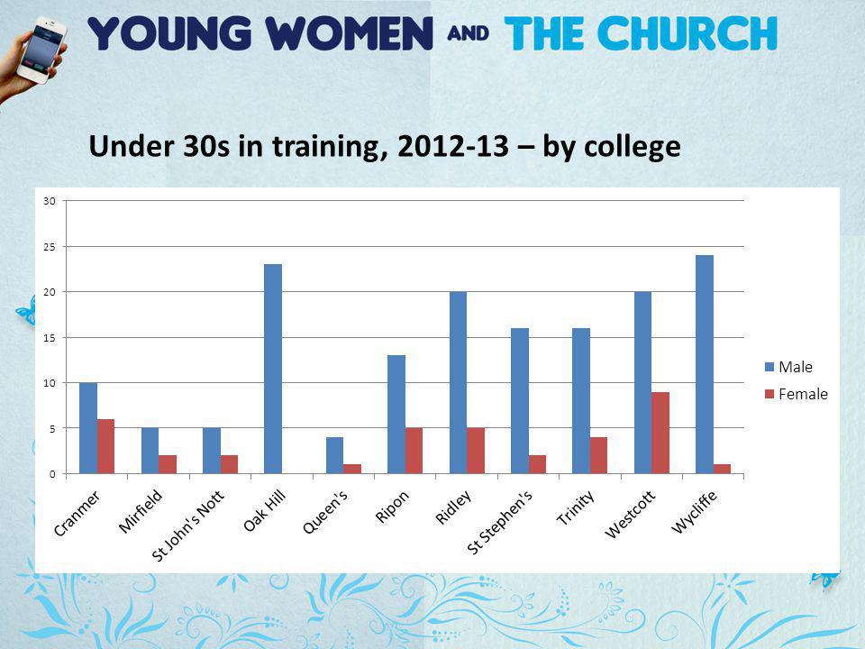 Under 30s in training, 2012-13 – by college