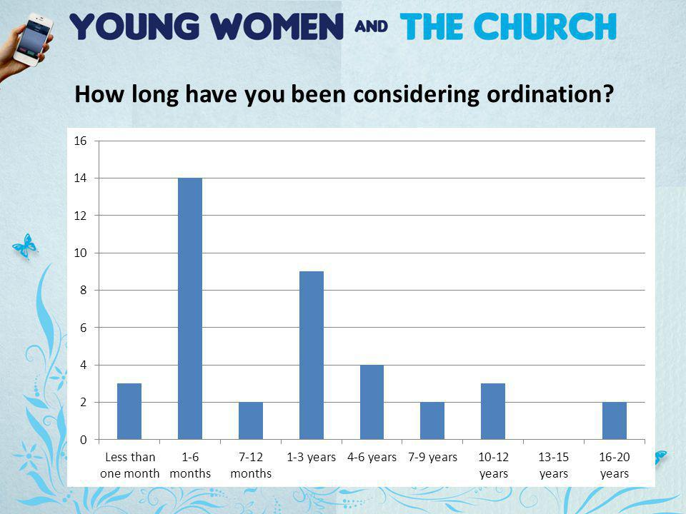 How long have you been considering ordination