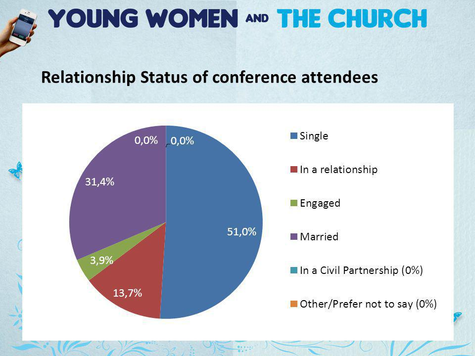 Relationship Status of conference attendees