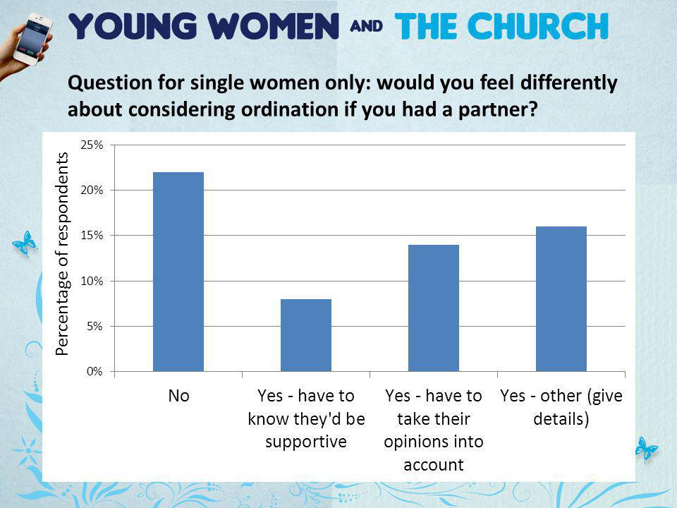 Question for single women only: would you feel differently about considering ordination if you had a partner