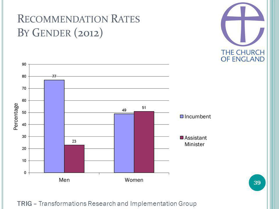 TRIG – Transformations Research and Implementation Group 39 R ECOMMENDATION R ATES B Y G ENDER (2012)