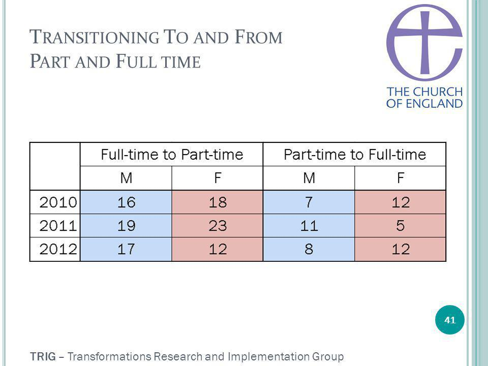 TRIG – Transformations Research and Implementation Group T RANSITIONING T O AND F ROM P ART AND F ULL TIME 41