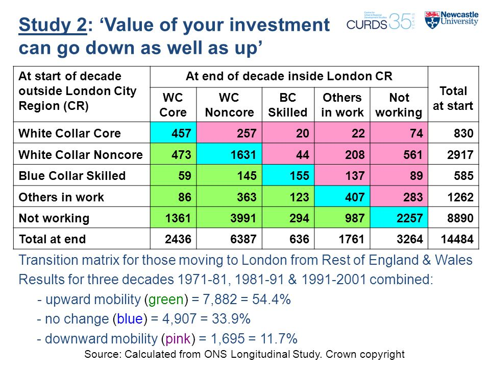 Study 2: 'Value of your investment can go down as well as up' Transition matrix for those moving to London from Rest of England & Wales Results for three decades 1971-81, 1981-91 & 1991-2001 combined: - upward mobility (green) = 7,882 = 54.4% - no change (blue) = 4,907 = 33.9% - downward mobility (pink) = 1,695 = 11.7% At start of decade outside London City Region (CR) At end of decade inside London CR Total at start WC Core WC Noncore BC Skilled Others in work Not working White Collar Core457257202274830 White Collar Noncore4731631442085612917 Blue Collar Skilled5914515513789585 Others in work863631234072831262 Not working1361399129498722578890 Total at end243663876361761326414484 Source: Calculated from ONS Longitudinal Study.