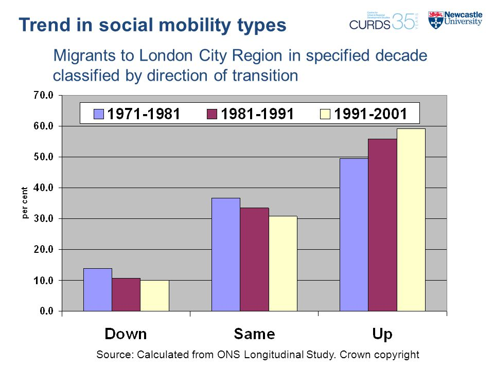 Trend in social mobility types Migrants to London City Region in specified decade classified by direction of transition Source: Calculated from ONS Longitudinal Study.