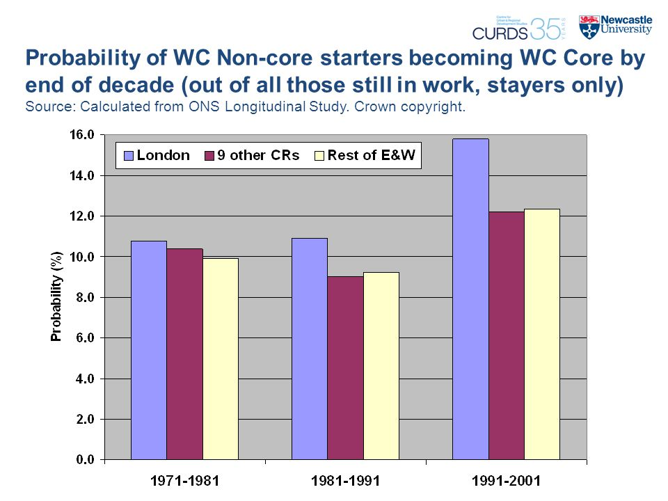 Probability of WC Non-core starters becoming WC Core by end of decade (out of all those still in work, stayers only) Source: Calculated from ONS Longitudinal Study.