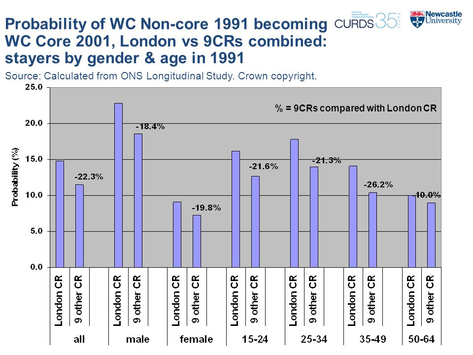 Probability of WC Non-core 1991 becoming WC Core 2001, London vs 9CRs combined: stayers by gender & age in 1991 % = 9CRs compared with London CR Source: Calculated from ONS Longitudinal Study.