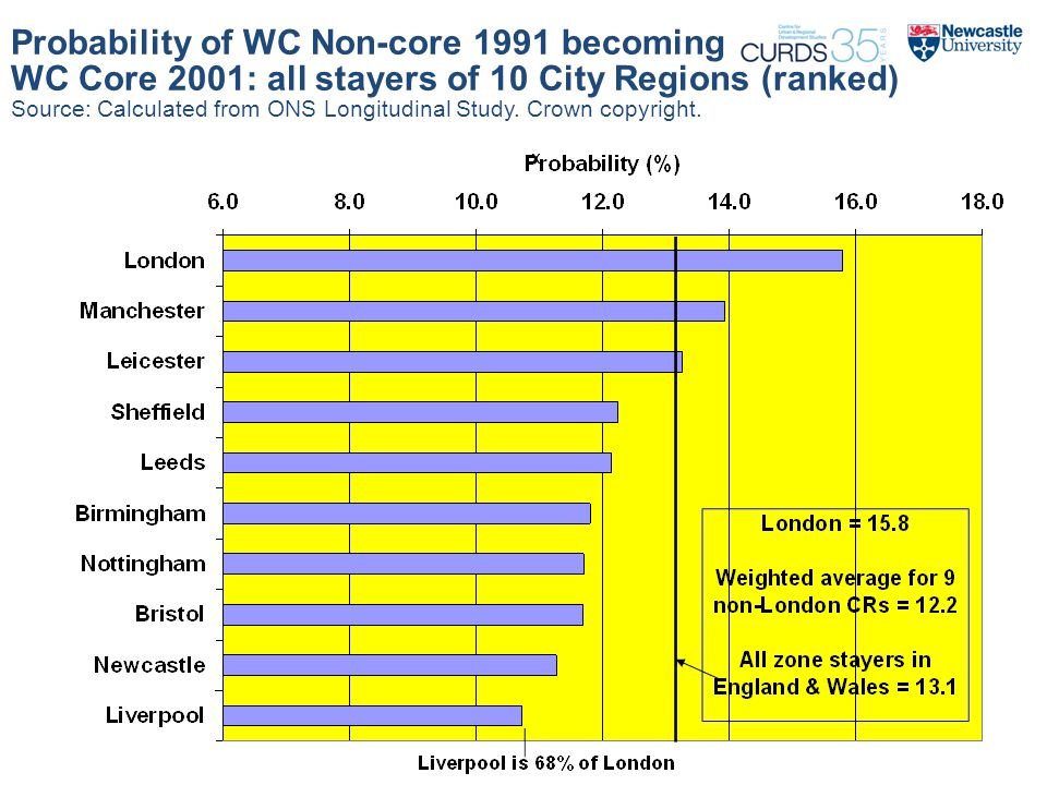 Probability of WC Non-core 1991 becoming WC Core 2001: all stayers of 10 City Regions (ranked) Source: Calculated from ONS Longitudinal Study.