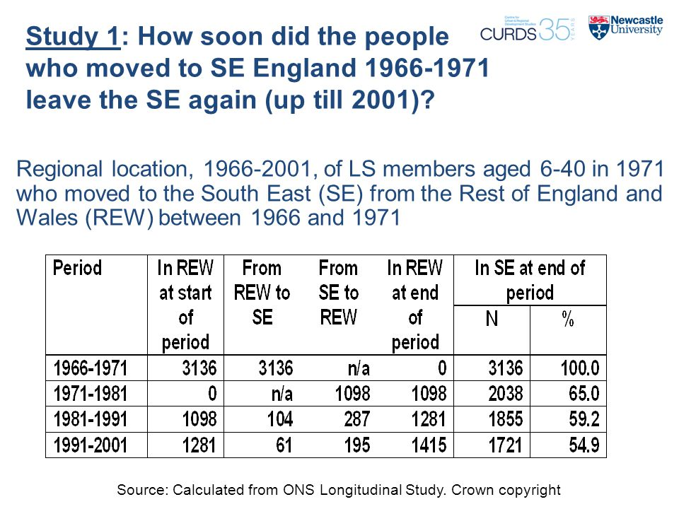 Study 1: How soon did the people who moved to SE England 1966-1971 leave the SE again (up till 2001).