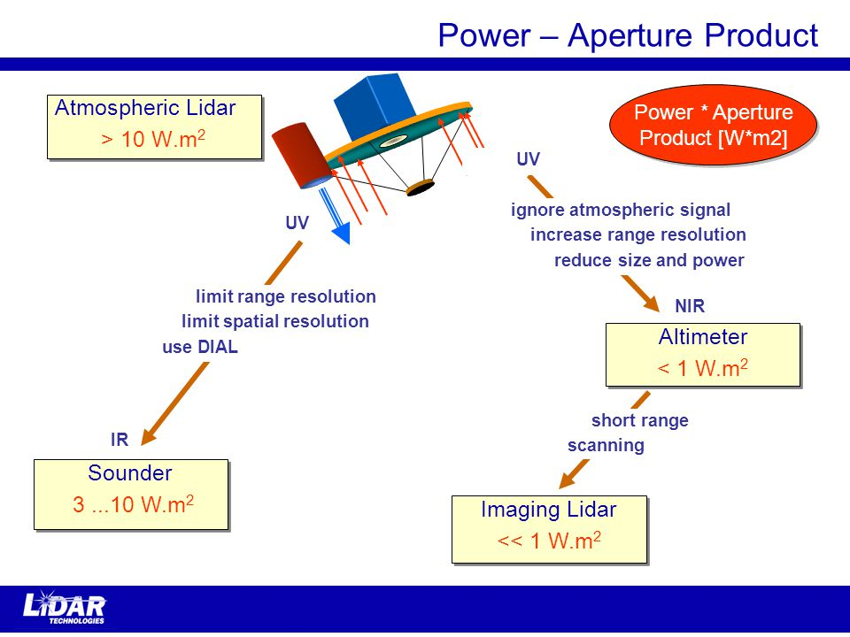 Power * Aperture Product [W*m2] Power * Aperture Product [W*m2] Power – Aperture Product Atmospheric Lidar > 10 W.m 2 Atmospheric Lidar > 10 W.m 2 Sounder 3...10 W.m 2 Sounder 3...10 W.m 2 Altimeter < 1 W.m 2 Altimeter < 1 W.m 2 ignore atmospheric signal increase range resolution reduce size and power limit range resolution limit spatial resolution use DIAL Imaging Lidar << 1 W.m 2 Imaging Lidar << 1 W.m 2 short range scanning UV IR NIR UV