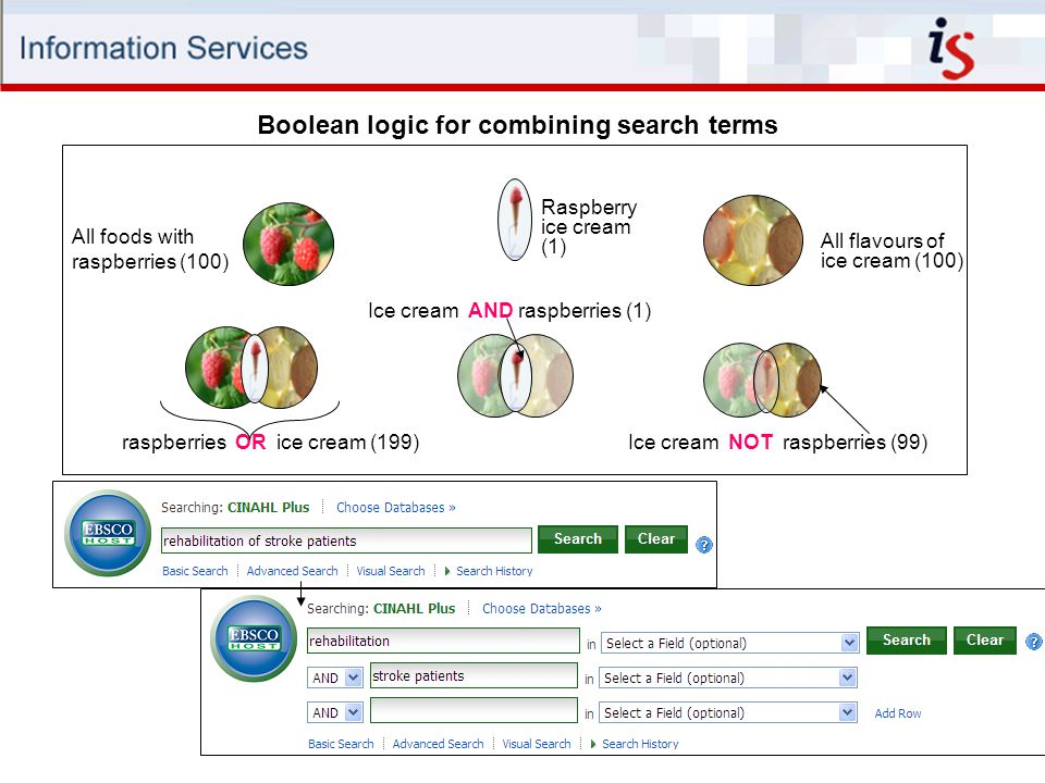 Boolean logic for combining search terms raspberries OR ice cream (199) Ice cream AND raspberries (1) Ice cream NOT raspberries (99) All foods with raspberries (100) All flavours of ice cream (100) Raspberry ice cream (1)