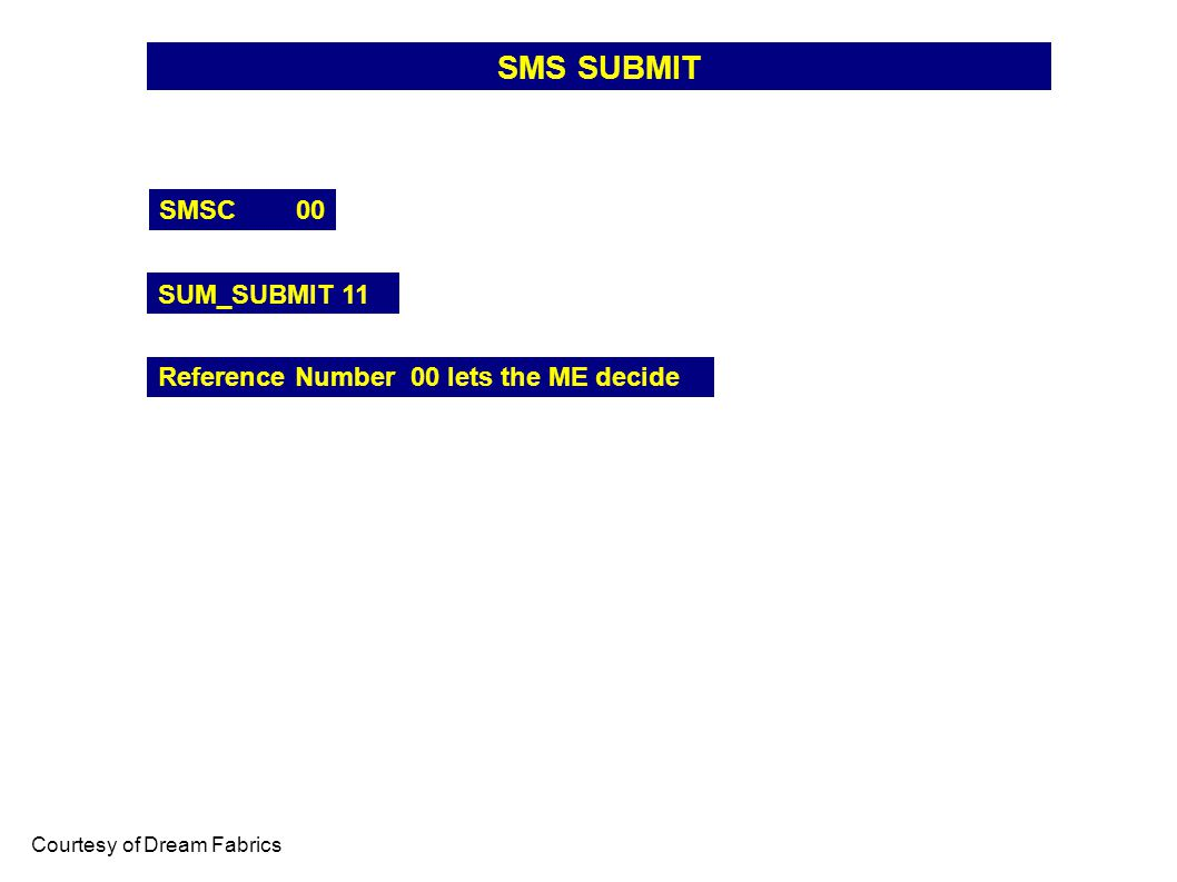 SMS SUBMIT SMSC 00 SUM_SUBMIT 11 Courtesy of Dream Fabrics Reference Number 00 lets the ME decide