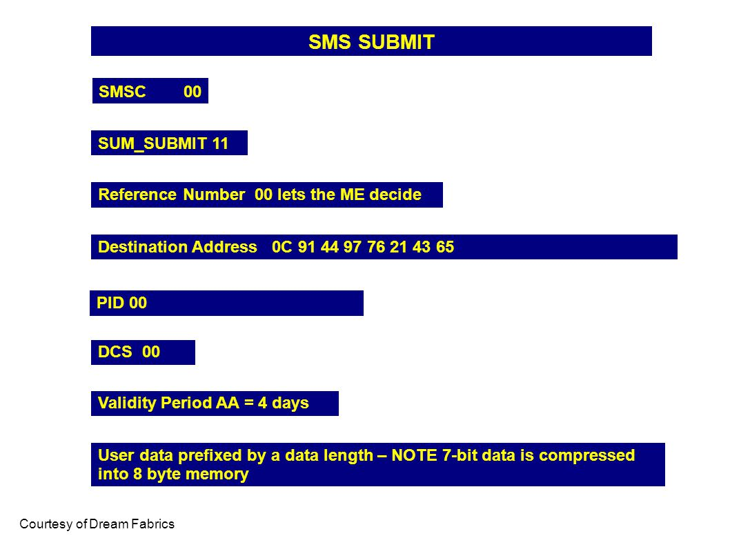 SMS SUBMIT SMSC 00 SUM_SUBMIT 11 Courtesy of Dream Fabrics Reference Number 00 lets the ME decide Destination Address 0C 91 44 97 76 21 43 65 PID 00 DCS 00 Validity Period AA = 4 days User data prefixed by a data length – NOTE 7-bit data is compressed into 8 byte memory