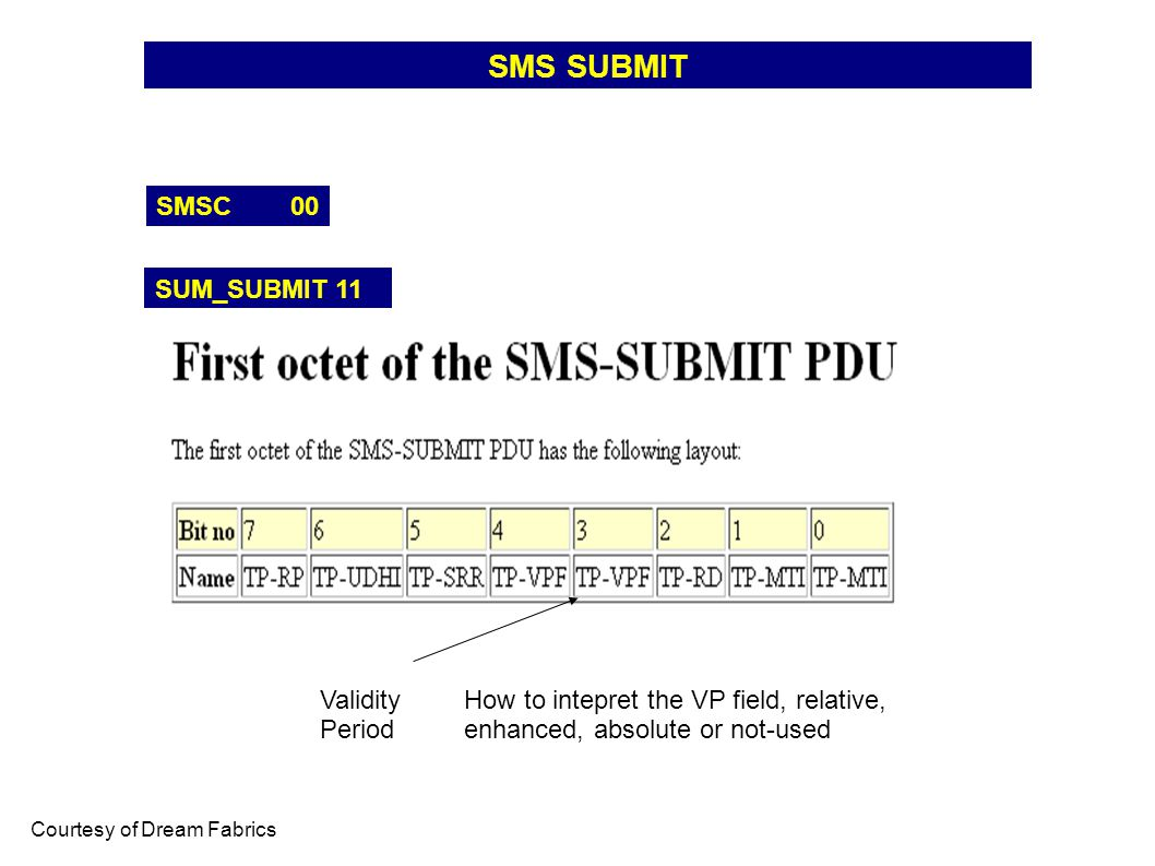 SMS SUBMIT SMSC 00 SUM_SUBMIT 11 Courtesy of Dream Fabrics Validity Period How to intepret the VP field, relative, enhanced, absolute or not-used