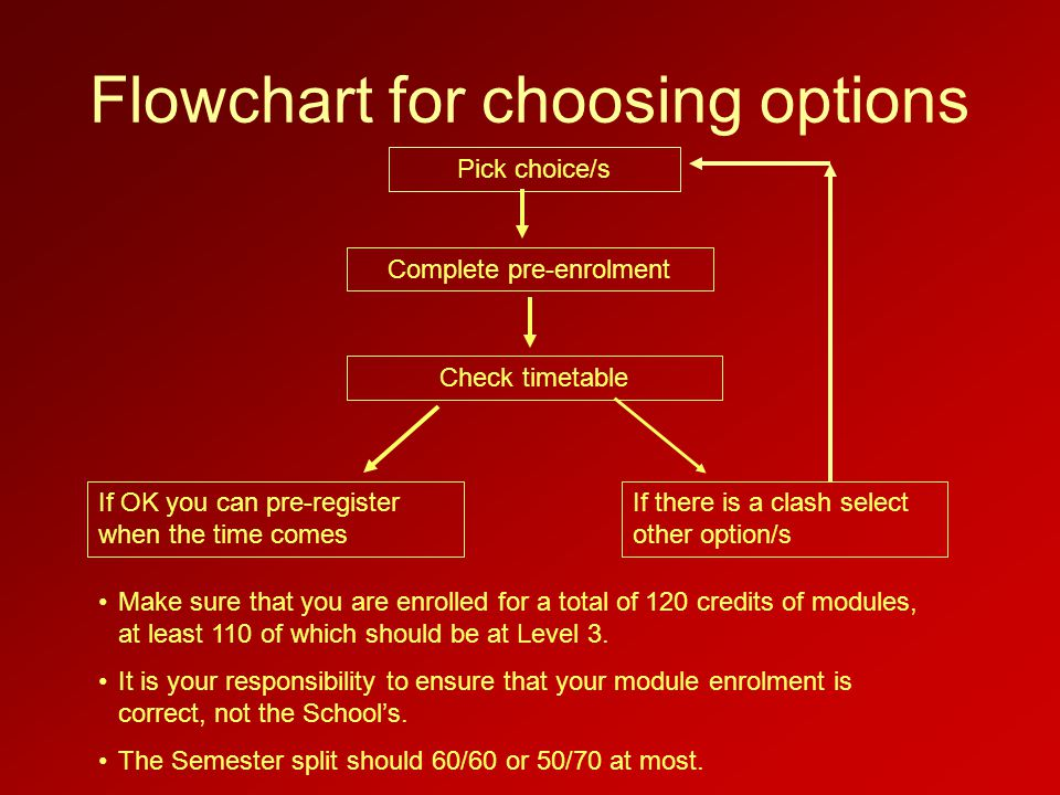 Flowchart for choosing options Pick choice/s Complete pre-enrolment Check timetable If OK you can pre-register when the time comes If there is a clash select other option/s Make sure that you are enrolled for a total of 120 credits of modules, at least 110 of which should be at Level 3.