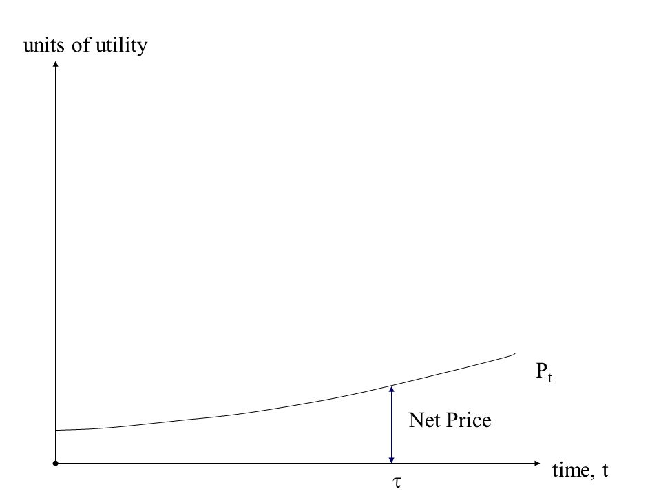 time, t units of utility PtPt Net Price 