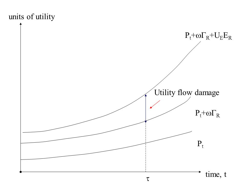 time, t units of utility PtPt  P t +  R Utility flow damage P t +  R +U E E R