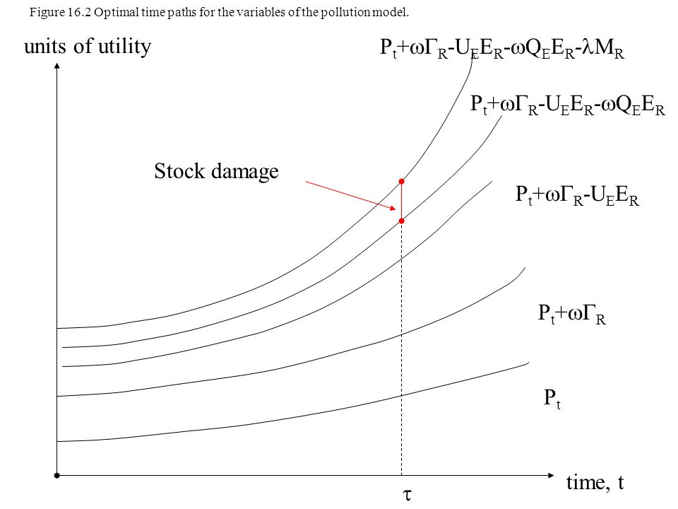 time, t units of utility PtPt  P t +  R Stock damage P t +  R -U E E R P t +  R -U E E R -  Q E E R P t +  R -U E E R -  Q E E R - M R Figure 16.2 Optimal time paths for the variables of the pollution model.