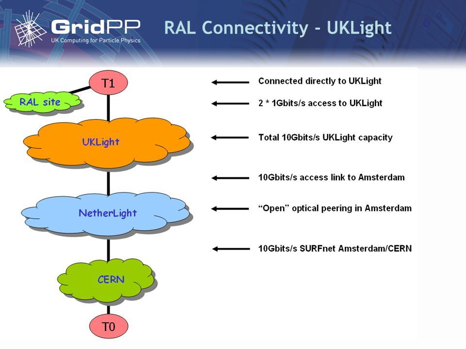 RAL Connectivity - UKLight