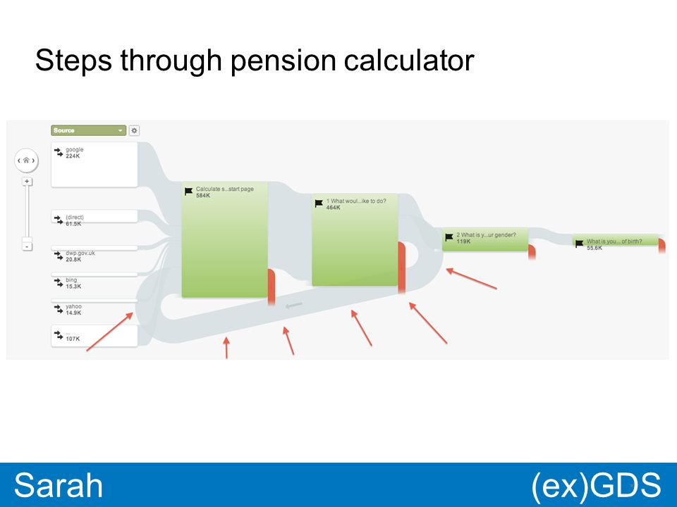 GDS * Paul * Sarah Steps through pension calculator (ex)GDS
