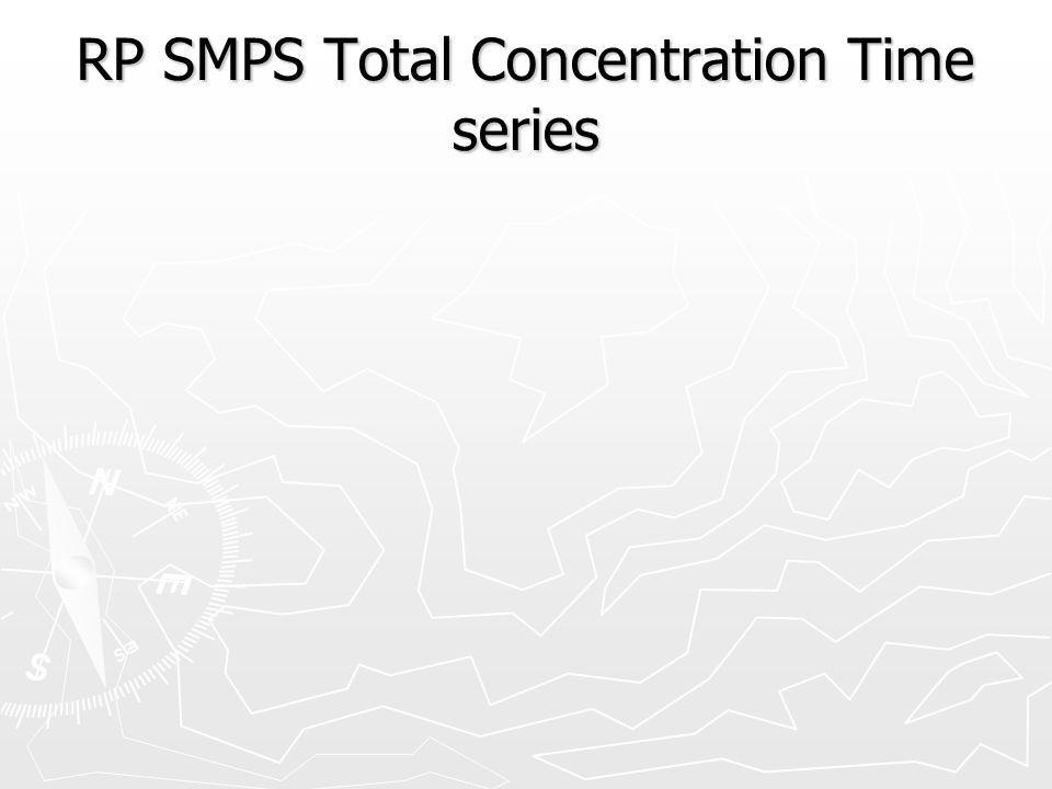 RP SMPS Total Concentration Time series