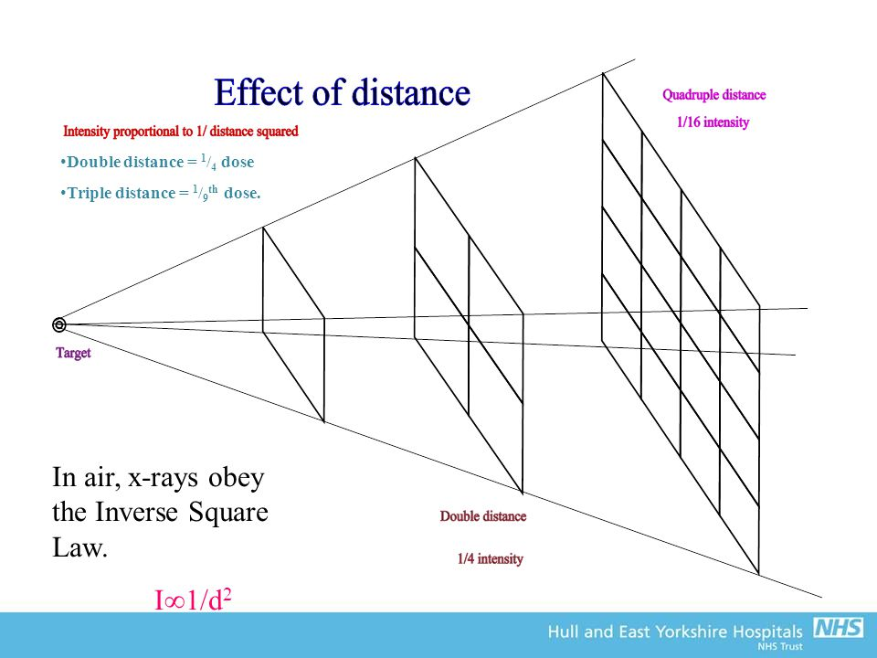 In air, x-rays obey the Inverse Square Law.
