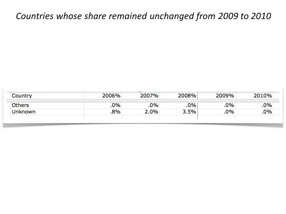 Countries whose share remained unchanged from 2009 to 2010