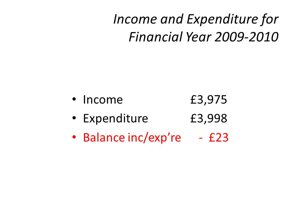 Income and Expenditure for Financial Year 2009-2010 Income £3,975 Expenditure £3,998 Balance inc/exp're - £23