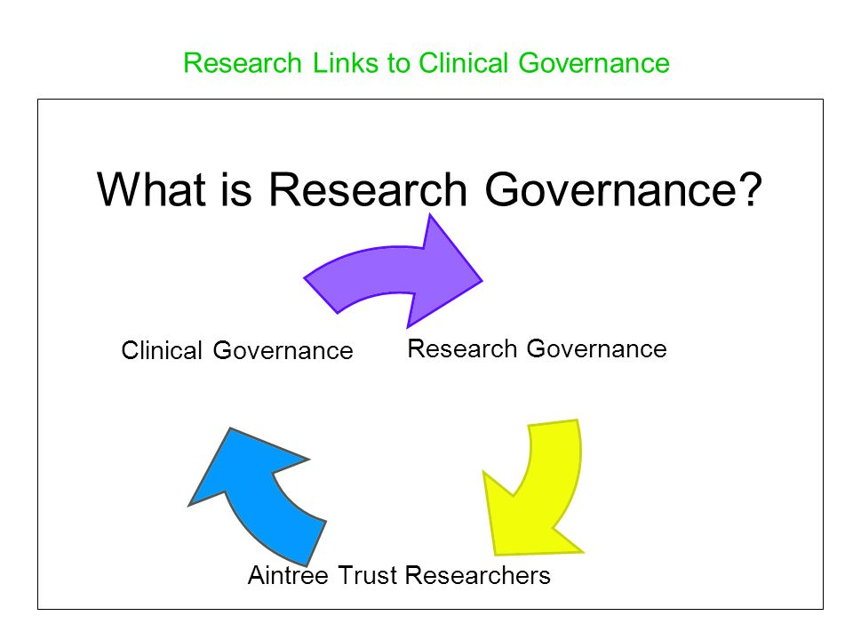 Research Links to Clinical Governance What is Research Governance.