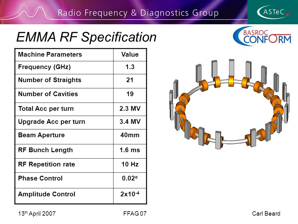13 th April 2007FFAG 07 Carl Beard EMMA RF Specification Machine ParametersValue Frequency (GHz)1.3 Number of Straights21 Number of Cavities19 Total Acc per turn2.3 MV Upgrade Acc per turn3.4 MV Beam Aperture40mm RF Bunch Length1.6 ms RF Repetition rate10 Hz Phase Control0.02 o Amplitude Control2x10 -4