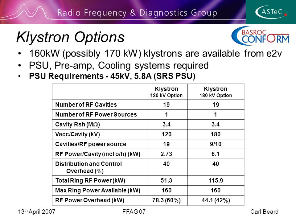 13 th April 2007FFAG 07 Carl Beard Klystron Options 160kW (possibly 170 kW) klystrons are available from e2v PSU, Pre-amp, Cooling systems required PSU Requirements - 45kV, 5.8A (SRS PSU) Klystron 120 kV Option Klystron 180 kV Option Number of RF Cavities19 Number of RF Power Sources11 Cavity Rsh (M  ) 3.4 Vacc/Cavity (kV)120180 Cavities/RF power source199/10 RF Power/Cavity (incl o/h) (kW)2.736.1 Distribution and Control Overhead (%) 40 Total Ring RF Power (kW)51.3115.9 Max Ring Power Available (kW)160 RF Power Overhead (kW)78.3 (60%)44.1 (42%)