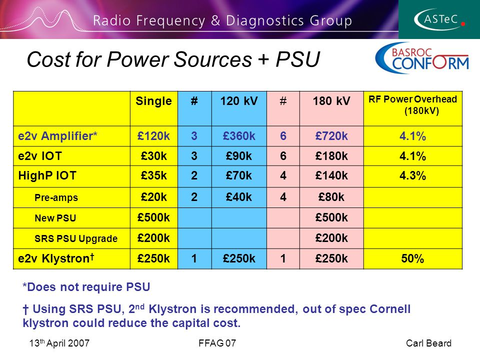13 th April 2007FFAG 07 Carl Beard Cost for Power Sources + PSU Single#120 kV#180 kV RF Power Overhead (180kV) e2v Amplifier*£120k3£360k6£720k4.1% e2v IOT£30k3£90k6£180k4.1% HighP IOT£35k2£70k4£140k4.3% Pre-amps £20k2£40k4£80k New PSU £500k SRS PSU Upgrade £200k e2v Klystron † £250k1 1 50% *Does not require PSU † Using SRS PSU, 2 nd Klystron is recommended, out of spec Cornell klystron could reduce the capital cost.