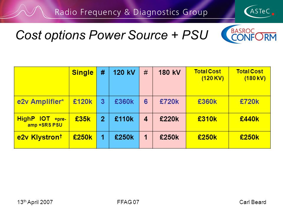 13 th April 2007FFAG 07 Carl Beard Cost options Power Source + PSU Single#120 kV#180 kV Total Cost (120 KV) Total Cost (180 kV) e2v Amplifier*£120k3£360k6£720k£360k£720k HighP IOT +pre- amp +SRS PSU £35k2£110k4£220k£310k£440k e2v Klystron † £250k1 1