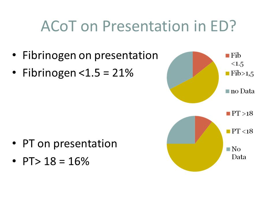 ACoT on Presentation in ED.