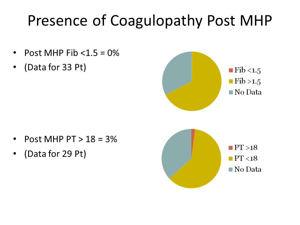 Presence of Coagulopathy Post MHP Post MHP Fib <1.5 = 0% (Data for 33 Pt) Post MHP PT > 18 = 3% (Data for 29 Pt)