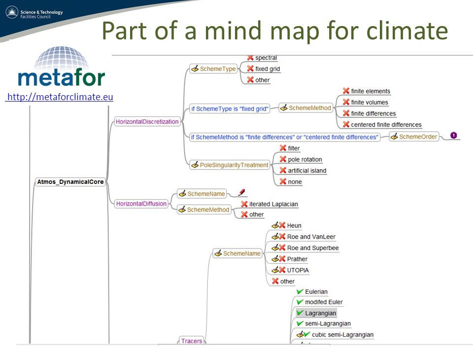 Part of a mind map for climate http://metaforclimate.eu