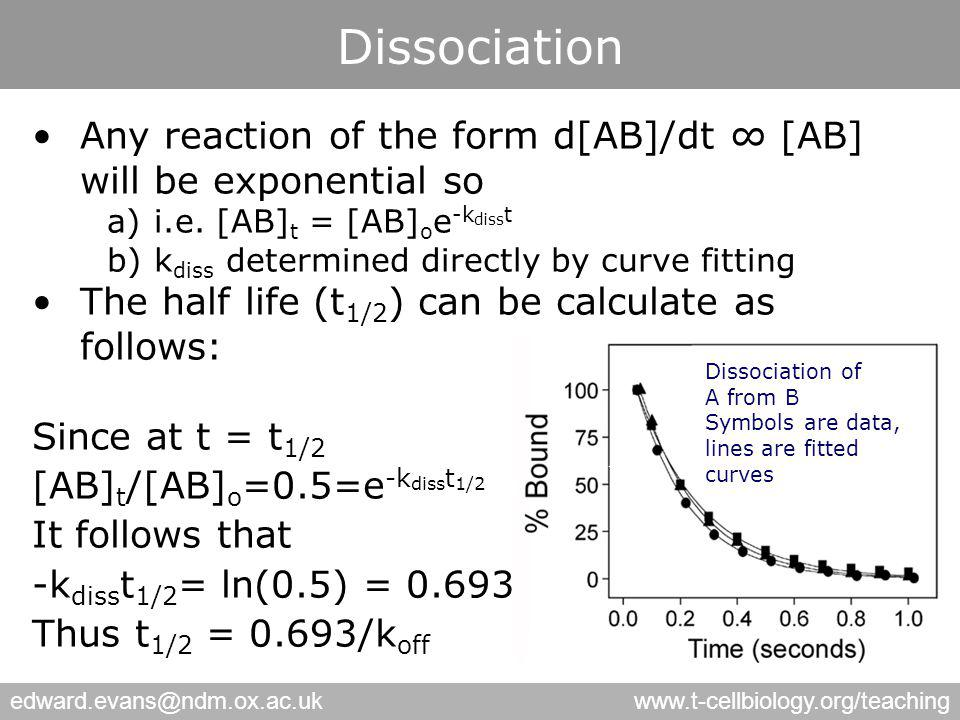 edward.evans@ndm.ox.ac.ukwww.t-cellbiology.org/teaching Dissociation Any reaction of the form d[AB]/dt ∞ [AB] will be exponential so a)i.e.