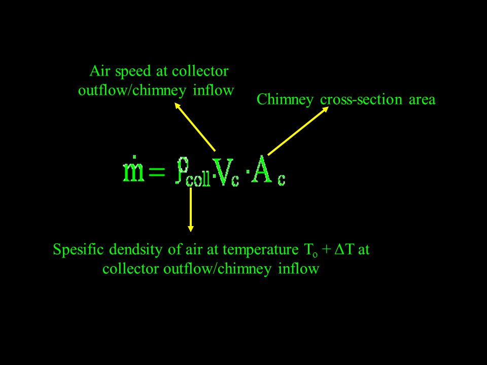 Air speed at collector outflow/chimney inflow Chimney cross-section area Spesific dendsity of air at temperature T o + ΔT at collector outflow/chimney inflow