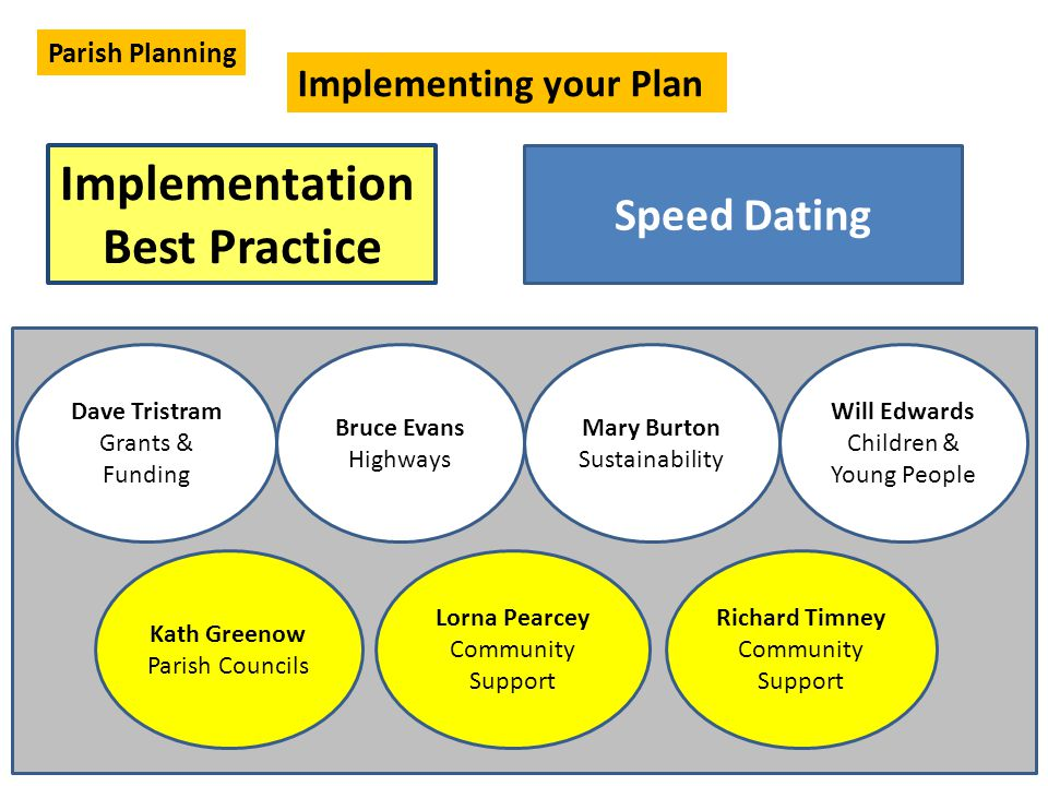 Implementation Best Practice Implementing your Plan Parish Planning Dave Tristram Grants & Funding Bruce Evans Highways Mary Burton Sustainability Will Edwards Children & Young People Kath Greenow Parish Councils Lorna Pearcey Community Support Richard Timney Community Support Speed Dating