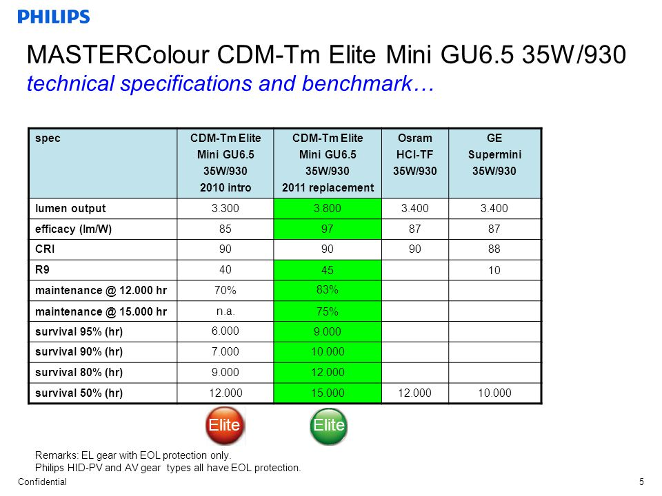 Confidential5 MASTERColour CDM-Tm Elite Mini GU6.5 35W/930 technical specifications and benchmark… Remarks: EL gear with EOL protection only.