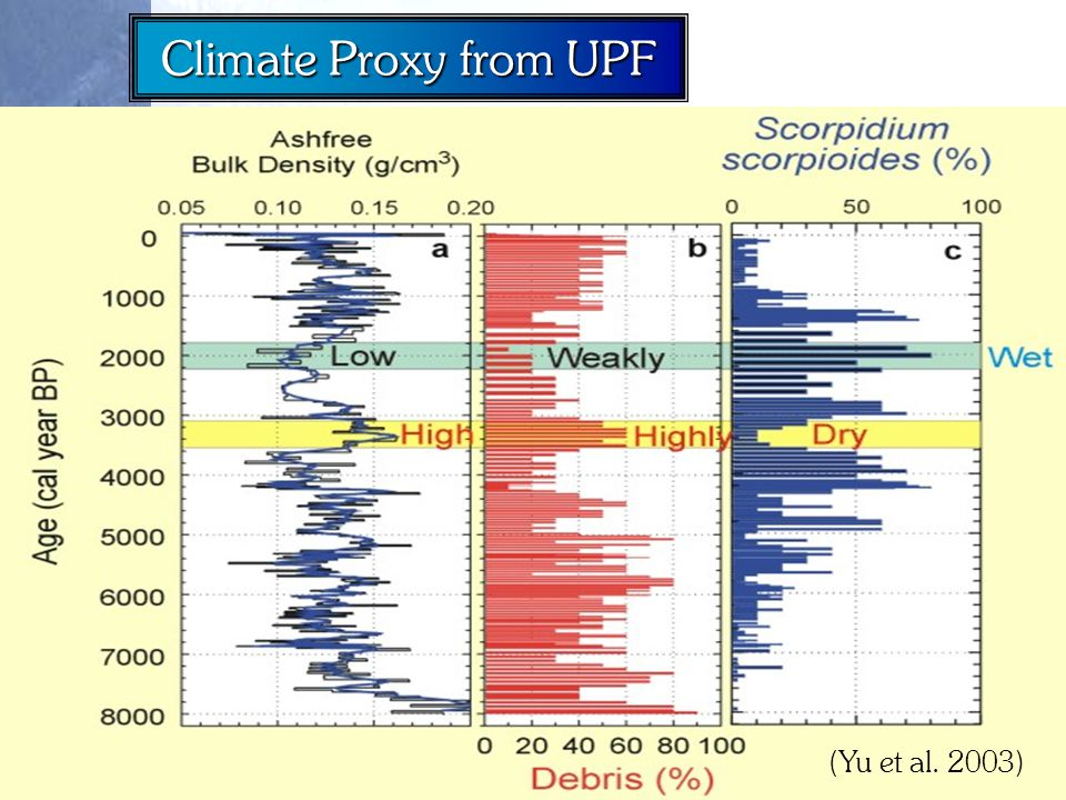 Climate Proxy from UPF (Yu et al. 2003)