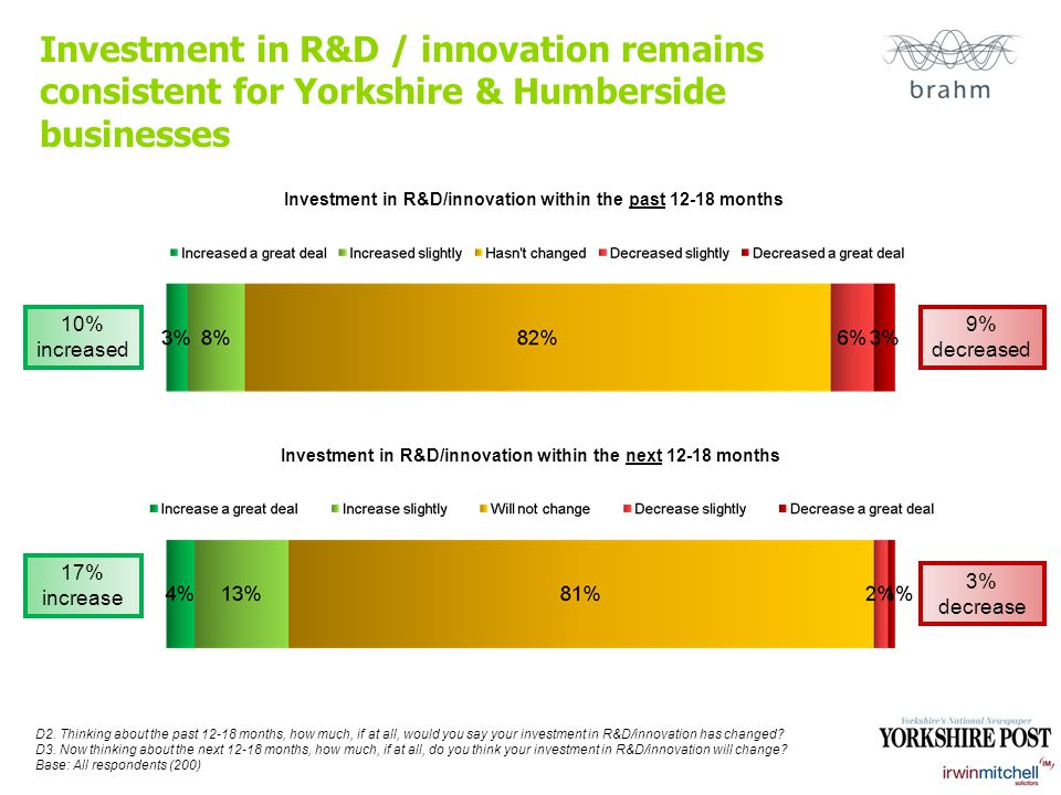 Investment in R&D / innovation remains consistent for Yorkshire & Humberside businesses Investment in R&D/innovation within the past 12-18 months Investment in R&D/innovation within the next 12-18 months D2.
