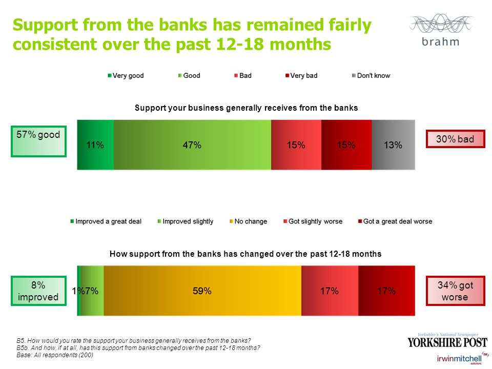 Support from the banks has remained fairly consistent over the past 12-18 months Support your business generally receives from the banks How support from the banks has changed over the past 12-18 months B5.