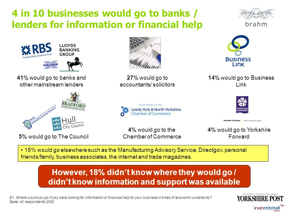 4 in 10 businesses would go to banks / lenders for information or financial help E1.