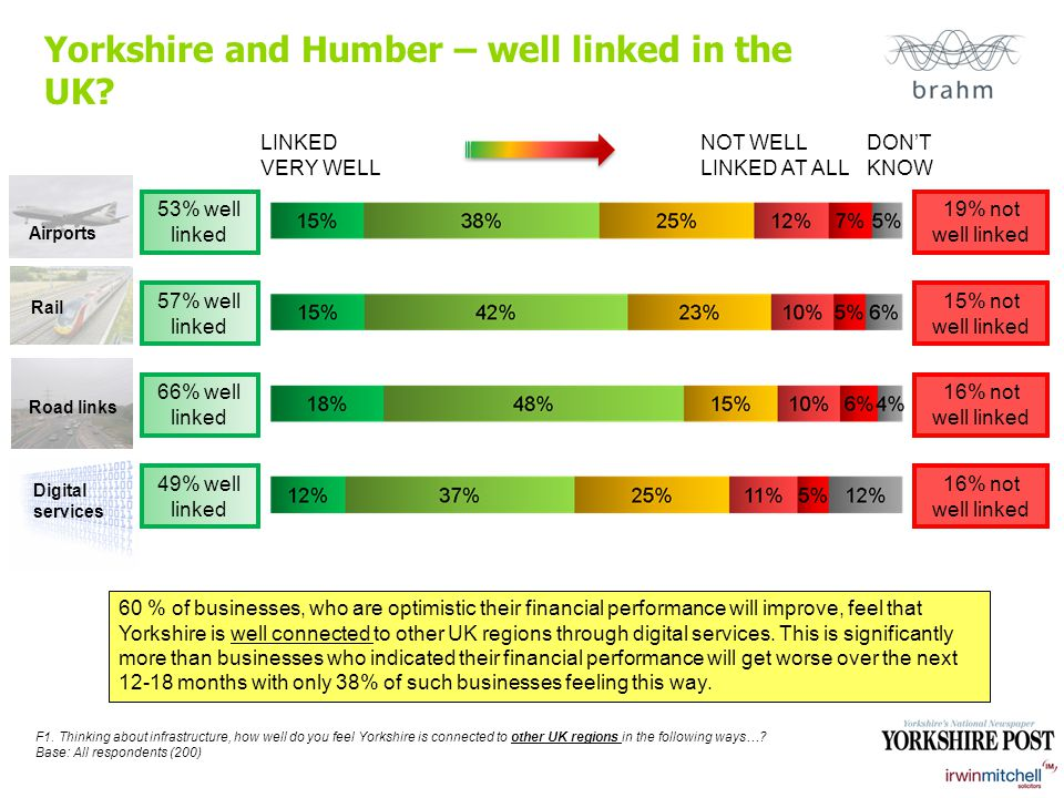 Yorkshire and Humber – well linked in the UK. F1.