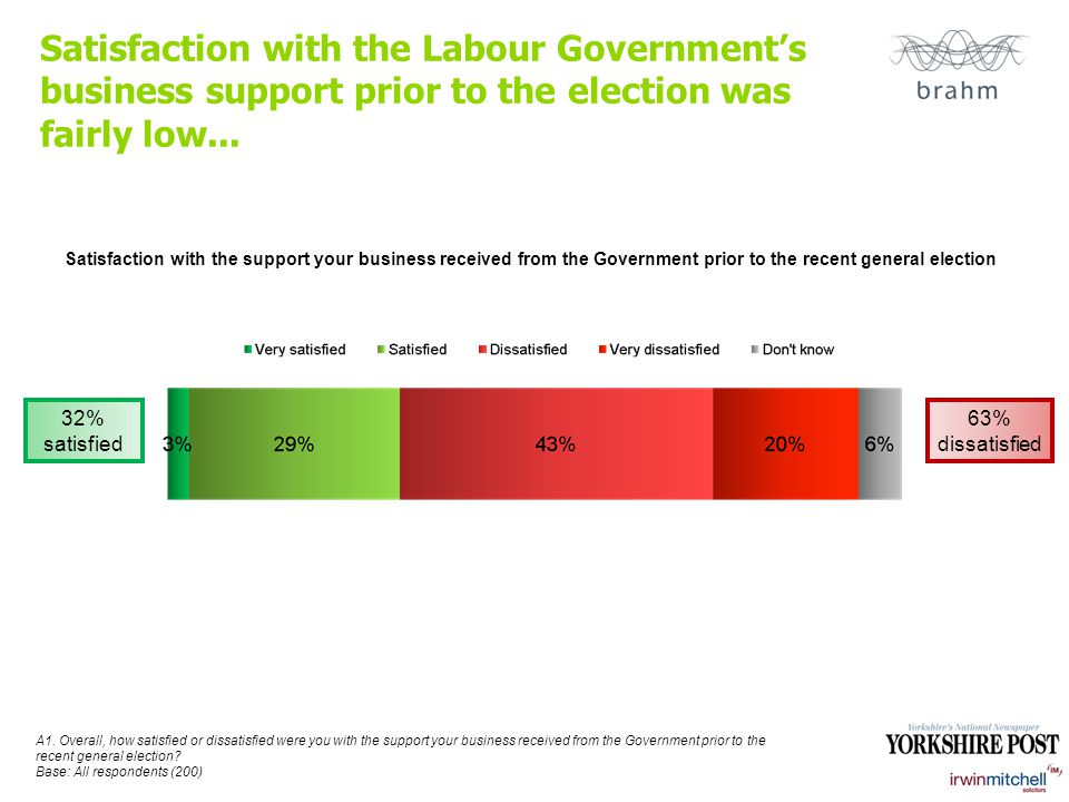 Satisfaction with the Labour Government's business support prior to the election was fairly low...