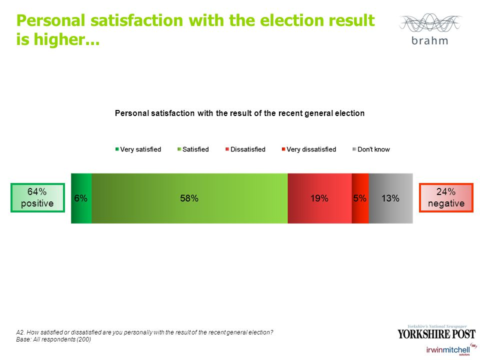 Personal satisfaction with the election result is higher...